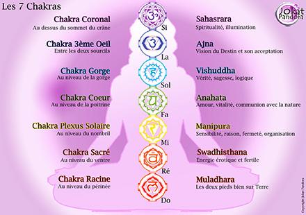 7 chakras avec notes de musique